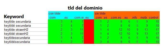 test dominios seo